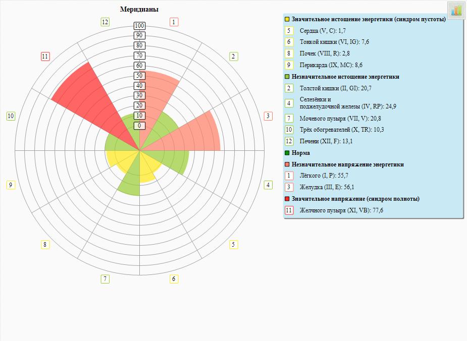 Оценка энергетики 12 главных меридианов